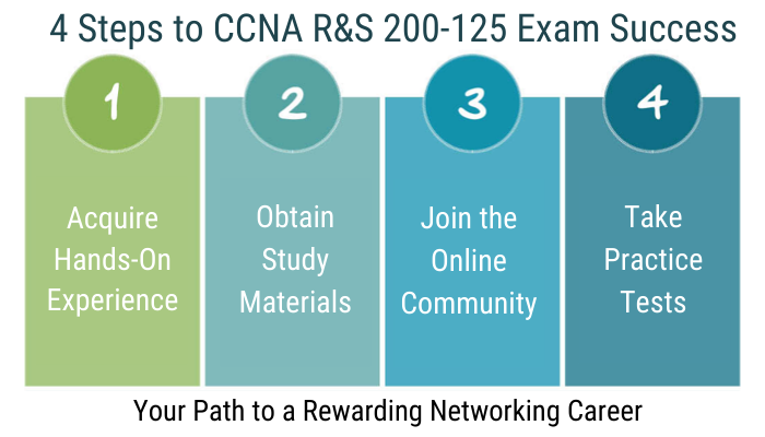 100-105 CCENT, 100-105 Online Test, 100-105 Questions, 100-105 Quiz, 200-105, 200-105 CCNA Routing and Switching, 200-105 Online Test, 200-105 Questions, 200-105 Quiz, 200-125, 200-125 Questions, 200-125 Quiz, CCENT, CCNA Exam Questions, CCNA R&S, CCNA Routing and Switching, CCNA Routing and Switching Certification Mock Test, CCNA Routing and Switching Mock Exam, CCNA Routing and Switching Practice Test, CCNA Routing and Switching Question Bank, CCNA Routing and Switching Simulator, CCNA Routing and Switching Study Guide, Cisco 200-105 Question Bank, Cisco 200-125 Question Bank, Cisco CCNA Practice Test, Cisco CCNA Questions, Cisco CCNA Routing and Switching Certification, Cisco CCNA Routing and Switching Primer, Cisco Certification, Cisco Certification 100-105, Cisco ICND2 Practice Test, Cisco ICND2 Questions, ICND2 Exam Questions