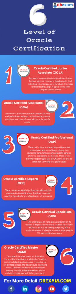 Oracle Certification, Oracle certification salary, oracle certification exam questions, oracle certification exam, Oracle Certified Junior Associate, OCJA, Oracle Certified Associate Certification, OCA, Oracle Certified Professional Certification, OCP, Oracle Certified Specialist, OCS, Oracle Certified Master Certification, OCM, Oracle Certified Expert Certification, OCE, Oracle Database Administrator