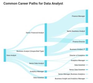 Big Data, Big Data Analytics, Data Analysis, Data Analytics, Big Data Analysis, Data Analytics Professional, Big Data Professional, Data Analytics, big data certification, big data certifications